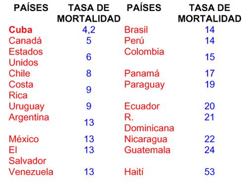 Resultado de imagen para mortalidad infantil en cuba 2017