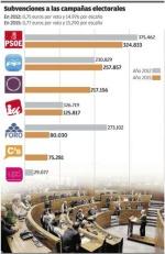 Subvenciones a los partidos en las campañas electorales de 2012 y 2015
