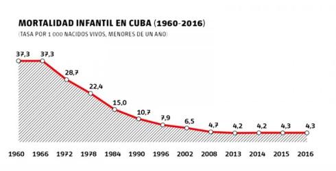 Gráfico I